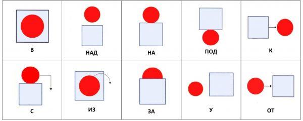 Карточки предлоги (на русском)