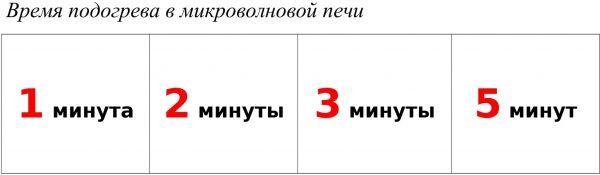 Время разогрева (на русском)