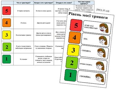 5-балльная шкала для эмоциональной регуляции