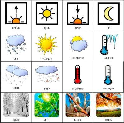 Карточки «Время, сезон, погода»